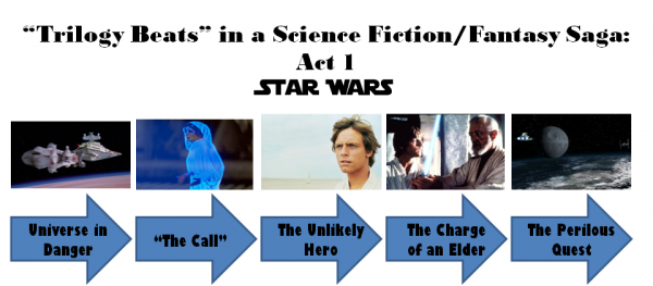 Star Wars Trilogy: Act 1 Diagram