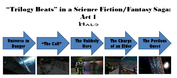 Halo Trilogy: Act 1 Diagram