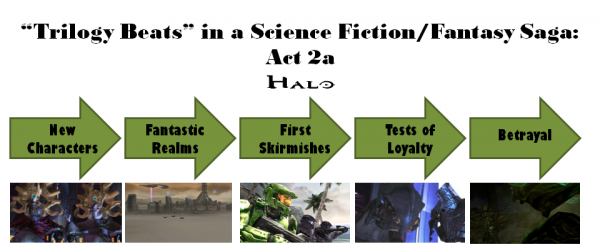 Halo Trilogy: Act 2a Diagram