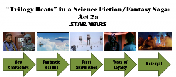 Star Wars Trilogy: Act 2a Diagram