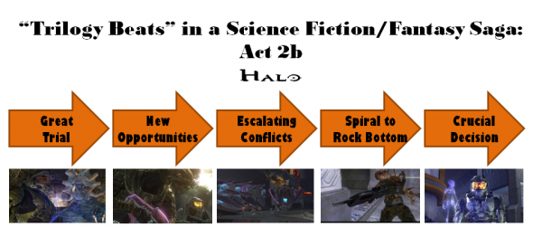 Halo Trilogy: Act 2b Diagram