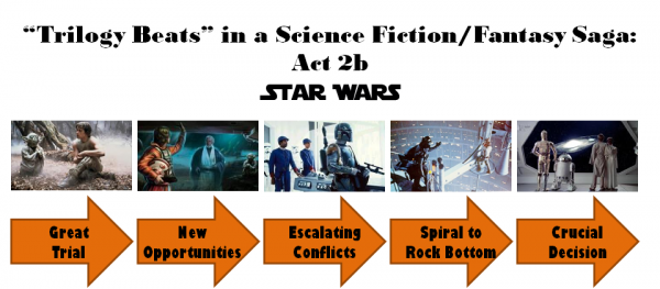 Star Wars Trilogy: Act 2b Diagram