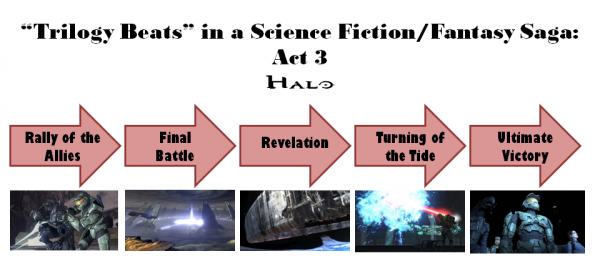 Halo Trilogy: Act 3 Diagram