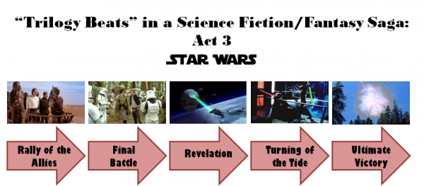 Star Wars Trilogy: Act 3 Diagram